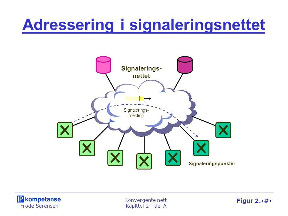 Frode Sørensen Konvergente nett Kapittel 2 - del A Figur 2.8 Adressering i signaleringsnettet Signalerings- nettet Signaleringspunkter Signalerings- melding