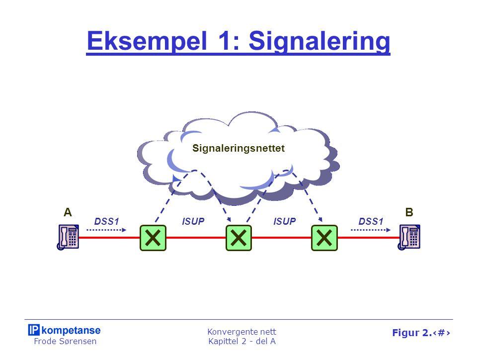 Frode Sørensen Konvergente nett Kapittel 2 - del A Figur 2.9 Eksempel 1: Signalering DSS1ISUP DSS1 Signaleringsnettet AB