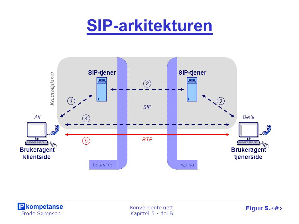 Frode Sørensen Konvergente nett Kapittel 5 - del B Figur 5.25 SIP-arkitekturen SIP-tjener Brukeragent klientside Brukeragent tjenerside SIP RTP bedrif