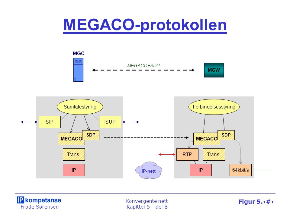 Frode Sørensen Konvergente nett Kapittel 5 - del B Figur 5.34 MEGACO-protokollen MEGACO SDP SIP MEGACO+SDP MGC MGW Trans. Forbindelsesstyring ISUP RTP