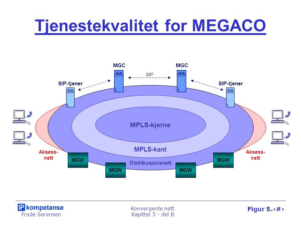 Frode Sørensen Konvergente nett Kapittel 5 - del B Figur 5.35 Tjenestekvalitet for MEGACO MGW SIP-tjener MGC MPLS-kjerne MPLS-kant Distribusjonsnett A