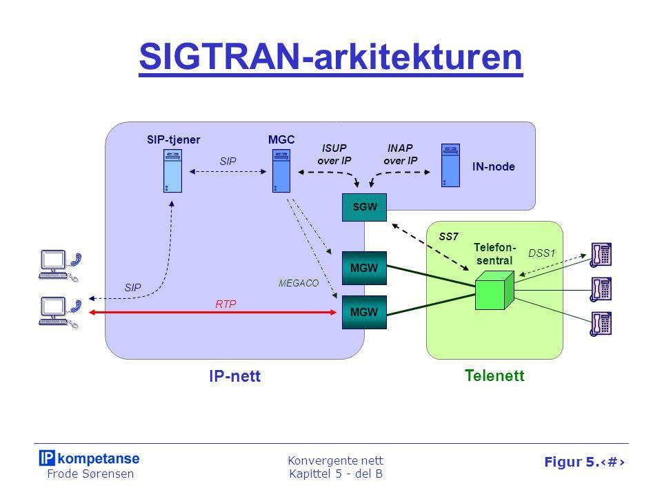 Frode Sørensen Konvergente nett Kapittel 5 - del B Figur 5.36 SIGTRAN-arkitekturen SIP-tjener SIP MEGACO MGC Telenett IP-nett RTP SIP SS7 ISUP over IP