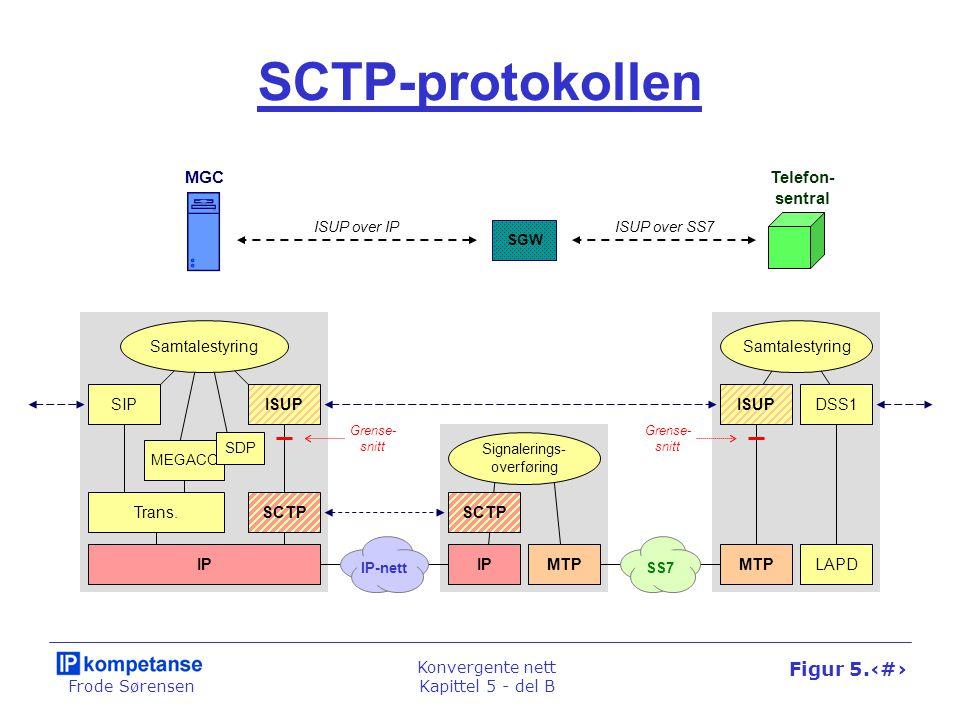 Frode Sørensen Konvergente nett Kapittel 5 - del B Figur 5.37 SCTP-protokollen MEGACO SDP IP Trans. Samtalestyring Telefon- sentral ISUP over SS7ISUP