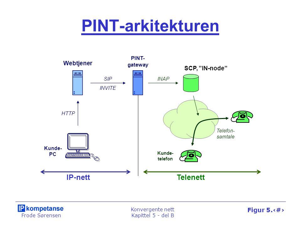 """Frode Sørensen Konvergente nett Kapittel 5 - del B Figur 5.38 PINT-arkitekturen Webtjener SCP, """"IN-node"""" PINT- gateway TelenettIP-nett SIPINAP HTTP Te"""