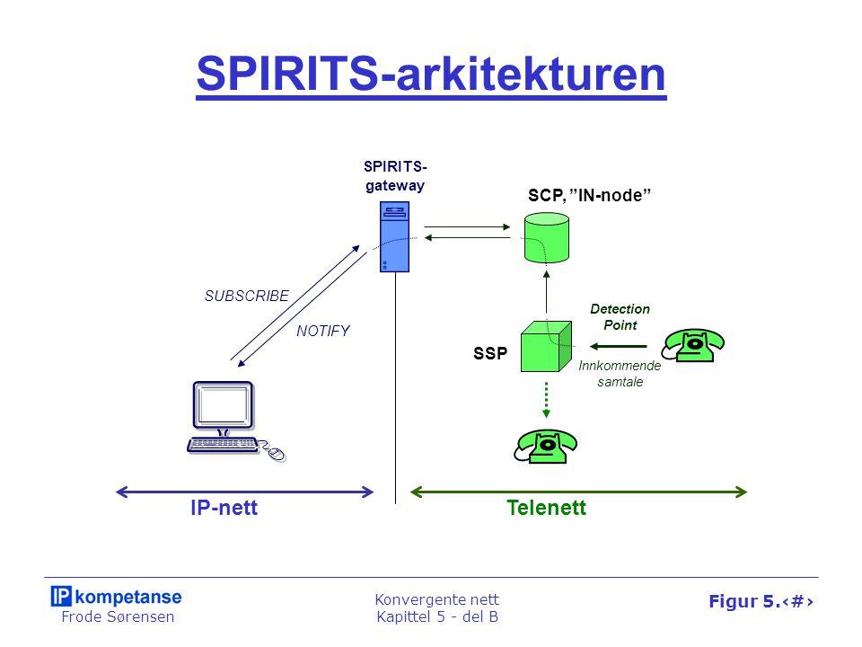 """Frode Sørensen Konvergente nett Kapittel 5 - del B Figur 5.39 SCP, """"IN-node"""" SPIRITS- gateway TelenettIP-nett Innkommende samtale SPIRITS-arkitekturen"""