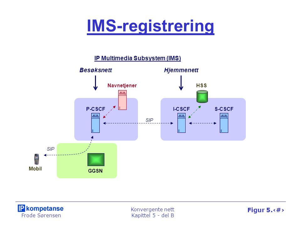 Frode Sørensen Konvergente nett Kapittel 5 - del B Figur 5.41 IMS-registrering GGSN Mobil P-CSCF SIP HSS I-CSCFS-CSCF Navnetjener BesøksnettHjemmenett