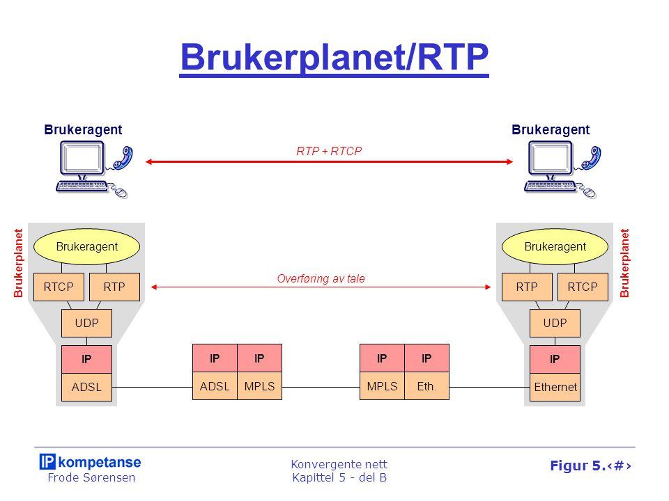 Frode Sørensen Konvergente nett Kapittel 5 - del B Figur 5.26 Brukerplanet/RTP IP ADSLMPLS IP MPLS IP Eth. RTCPRTP UDP IP ADSL Brukeragent RTPRTCP UDP