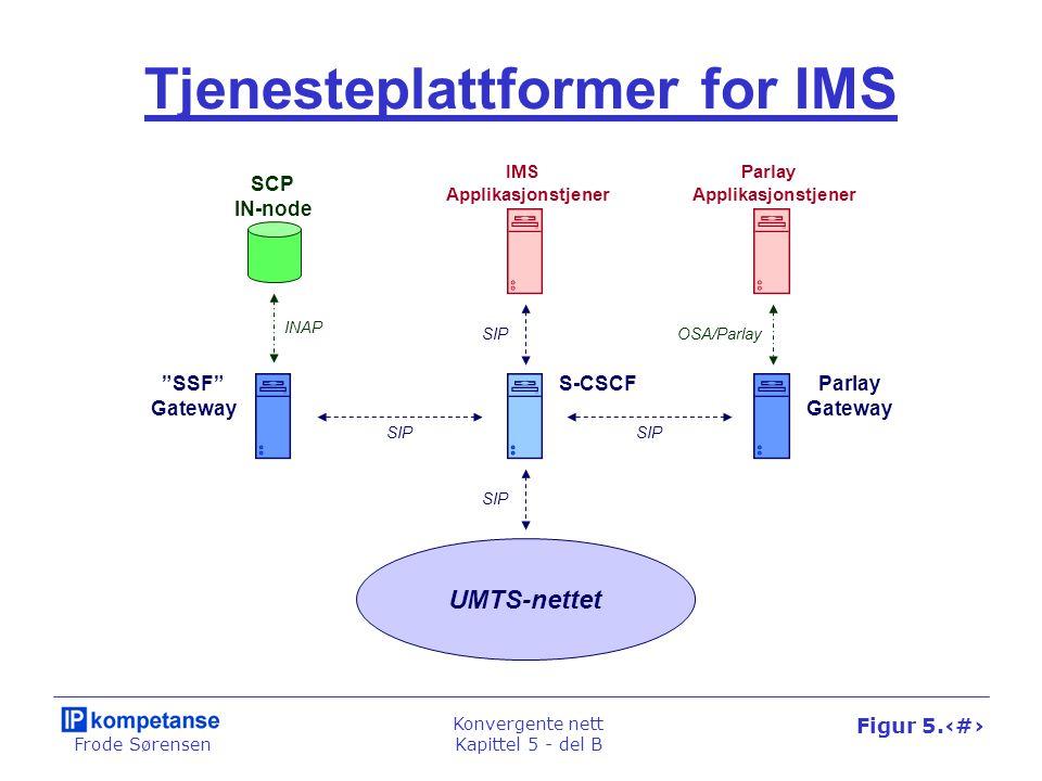 """Frode Sørensen Konvergente nett Kapittel 5 - del B Figur 5.45 Tjenesteplattformer for IMS IMS Applikasjonstjener SCP IN-node S-CSCF """"SSF"""" Gateway Parl"""