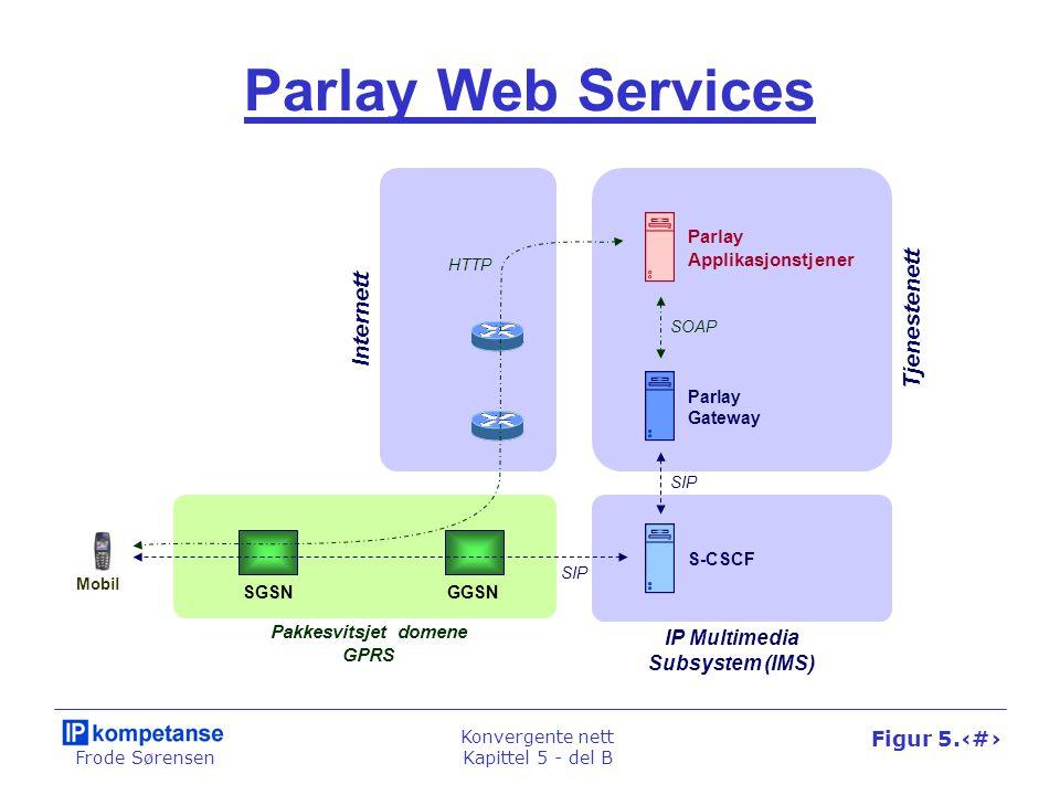 Frode Sørensen Konvergente nett Kapittel 5 - del B Figur 5.46 Parlay Web Services SOAP GGSN SIP Mobil Pakkesvitsjet domene GPRS S-CSCF Parlay Applikas