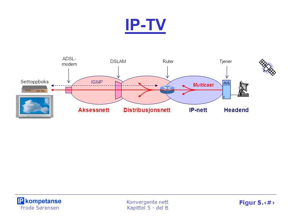 Frode Sørensen Konvergente nett Kapittel 5 - del B Figur 5.52 IP-TV Settoppboks HeadendAksessnett Distribusjonsnett DSLAM ADSL- modem IGMP Ruter IP-ne