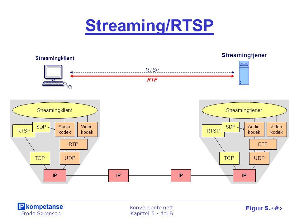 Frode Sørensen Konvergente nett Kapittel 5 - del B Figur 5.53 Streaming/RTSP Streamingklient Streamingtjener RTSP RTP RTSP SDP Streamingklient Audio-