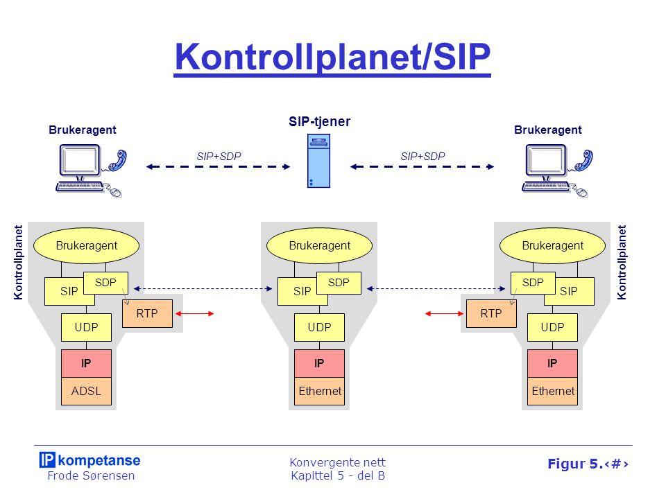 Frode Sørensen Konvergente nett Kapittel 5 - del B Figur 5.27 SIP SDP UDP IP Ethernet Brukeragent Kontrollplanet/SIP SIP SDP UDP IP ADSL Brukeragent S