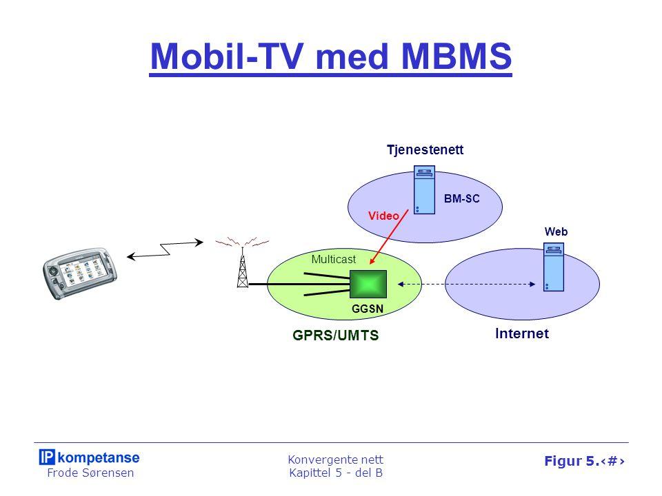 Frode Sørensen Konvergente nett Kapittel 5 - del B Figur 5.56 Mobil-TV med MBMS GGSN Web BM-SC Tjenestenett Internet GPRS/UMTS Multicast Video