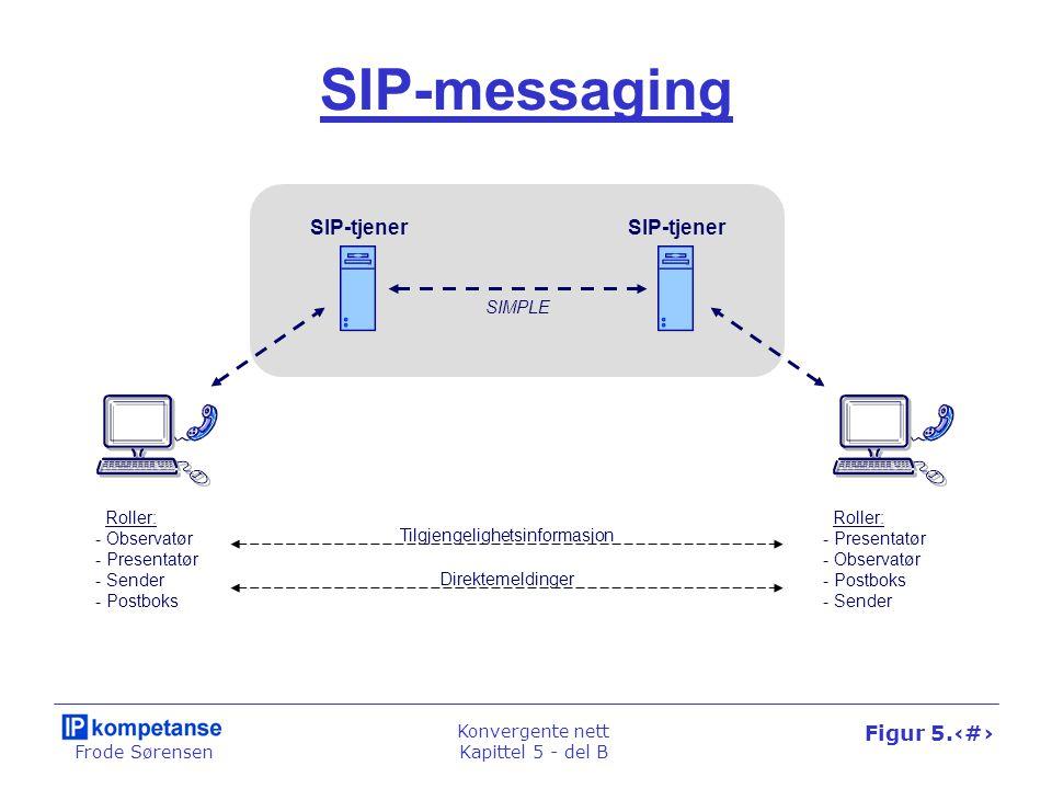Frode Sørensen Konvergente nett Kapittel 5 - del B Figur 5.29 SIP-messaging SIP-tjener SIMPLE Roller: - Observatør - Presentatør - Sender - Postboks R