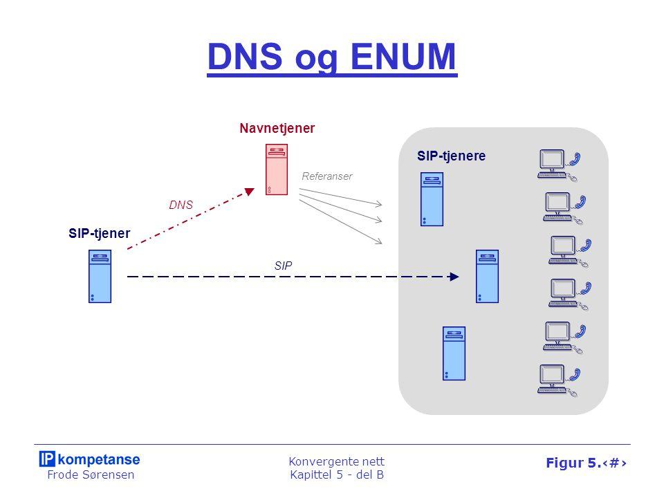 Frode Sørensen Konvergente nett Kapittel 5 - del B Figur 5.30 DNS og ENUM Navnetjener DNS SIP-tjener SIP-tjenere SIP Referanser
