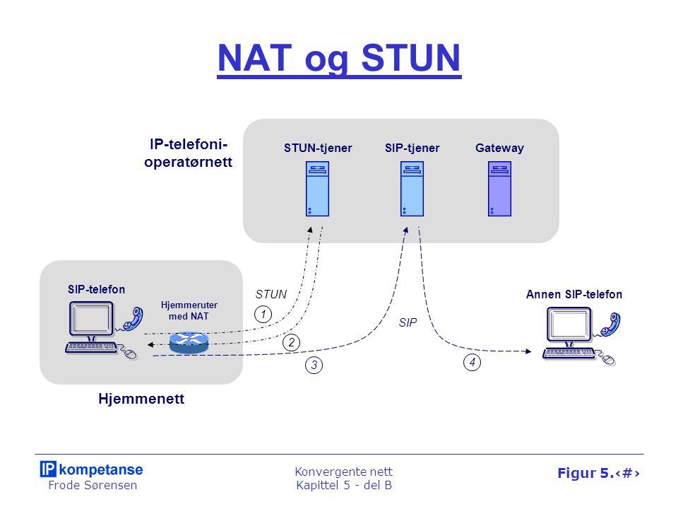 Frode Sørensen Konvergente nett Kapittel 5 - del B Figur 5.31 NAT og STUN STUN-tjenerSIP-tjenerGateway SIP-telefon Hjemmeruter med NAT Annen SIP-telef