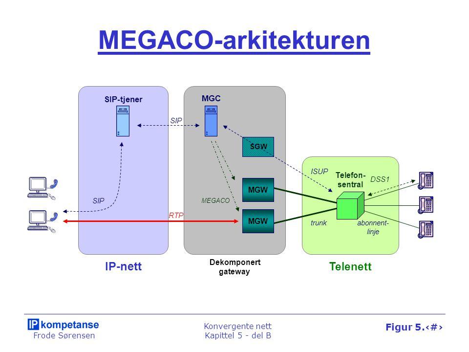 Frode Sørensen Konvergente nett Kapittel 5 - del B Figur 5.32 MEGACO-arkitekturen SIP-tjener SIP MEGACO SGW Dekomponert gateway MGC Telenett IP-nett R