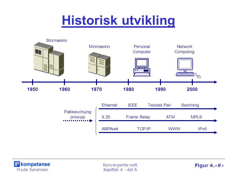 Frode Sørensen Konvergente nett Kapittel 4 - del A Figur 4.1 Historisk utvikling 195019601970200019801990 Stormaskin Minimaskin Personal Computer Netw