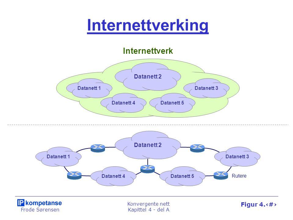 Frode Sørensen Konvergente nett Kapittel 4 - del A Figur 4.11 Datanett 2 Datanett 4Datanett 5 Datanett 1Datanett 3 Internettverking Internettverk Data
