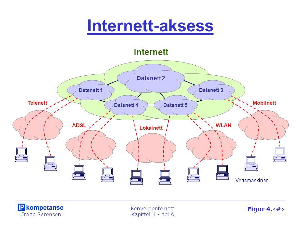 Frode Sørensen Konvergente nett Kapittel 4 - del A Figur 4.12 Internett-aksess Internett Lokalnett ADSLWLAN TelenettMobilnett Datanett 2 Datanett 1Dat