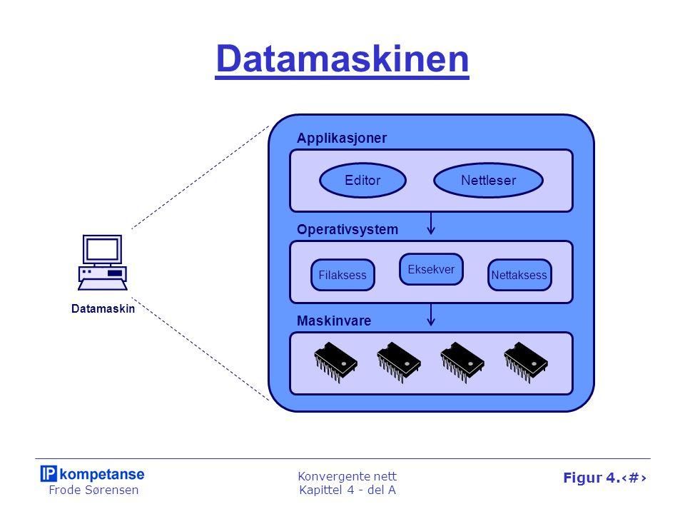 Frode Sørensen Konvergente nett Kapittel 4 - del A Figur 4.2 Datamaskinen Datamaskin EditorNettleser Filaksess Eksekver Nettaksess Maskinvare Operativ