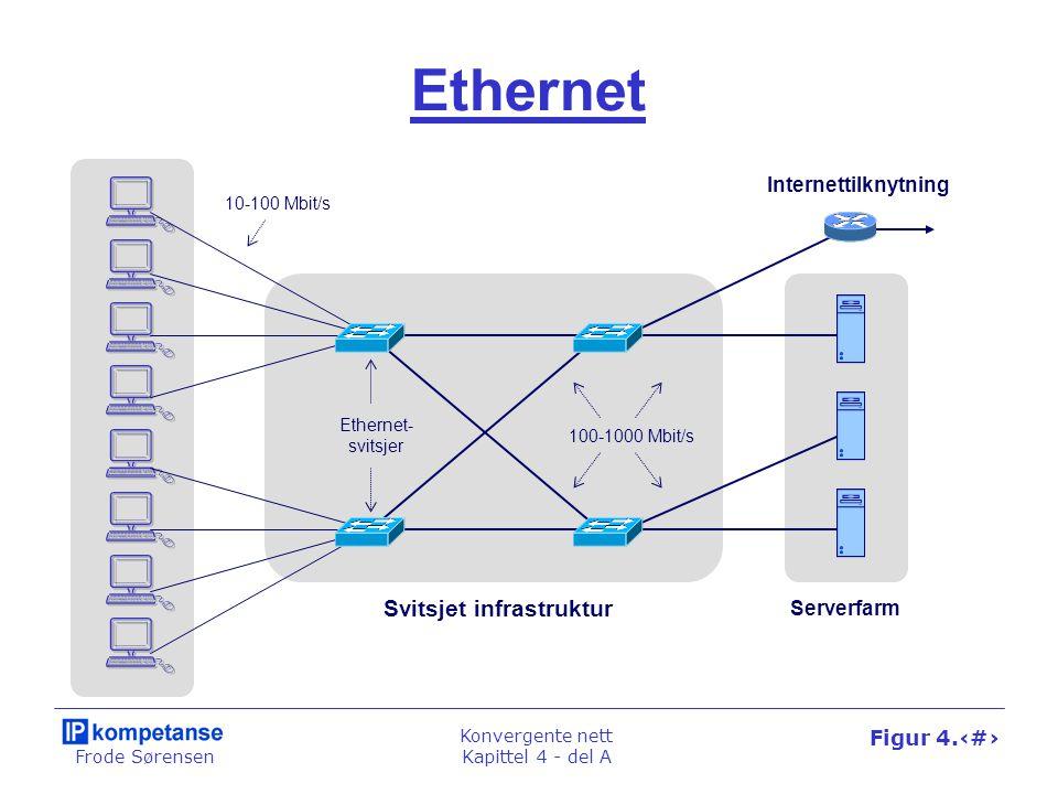 Frode Sørensen Konvergente nett Kapittel 4 - del A Figur 4.20 Ethernet Svitsjet infrastruktur Serverfarm Internettilknytning Ethernet- svitsjer 10-100