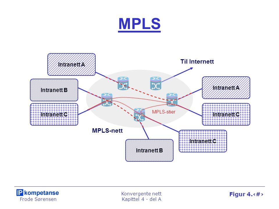 Frode Sørensen Konvergente nett Kapittel 4 - del A Figur 4.21 MPLS MPLS-nett Til Internett Intranett A Intranett B Intranett C Intranett A Intranett B