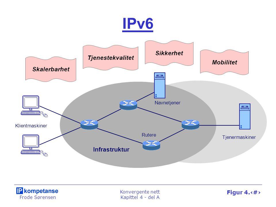 Frode Sørensen Konvergente nett Kapittel 4 - del A Figur 4.24 Skalerbarhet Tjenestekvalitet Sikkerhet IPv6 Klientmaskiner Rutere Tjenermaskiner Navnet