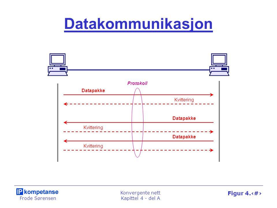 Frode Sørensen Konvergente nett Kapittel 4 - del A Figur 4.3 Datapakke Kvittering Datapakke Kvittering Datapakke Kvittering Datakommunikasjon Protokol