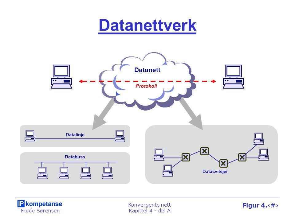 Frode Sørensen Konvergente nett Kapittel 4 - del A Figur 4.4 Datanettverk Datanett Datasvitsjer Datalinje Databuss Protokoll