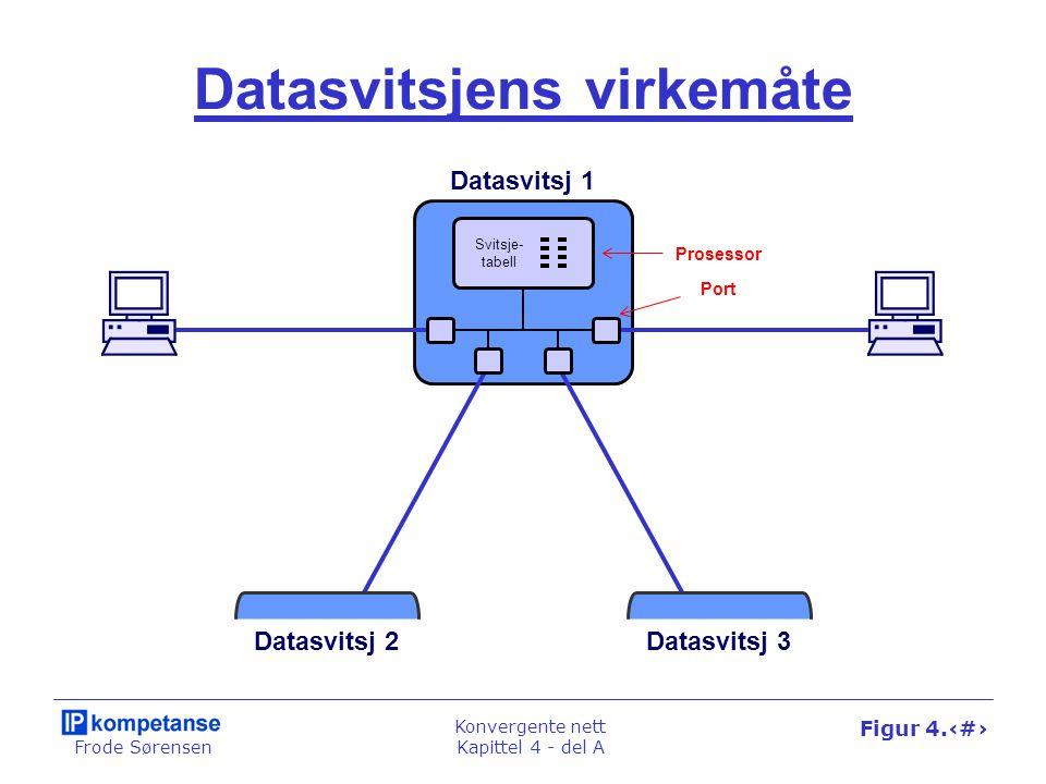 Frode Sørensen Konvergente nett Kapittel 4 - del A Figur 4.5 Datasvitsjens virkemåte Datasvitsj 2Datasvitsj 3 Datasvitsj 1 Svitsje- tabell Prosessor P