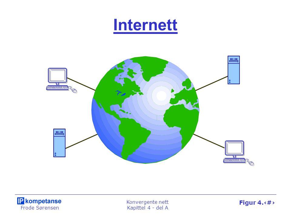 Frode Sørensen Konvergente nett Kapittel 4 - del A Figur 4.17 Web kontra Internett Datanett 2Datanett 1Datanett 3Datanett 4 Applikasjoner Internett Klienter Tjenere Klienter