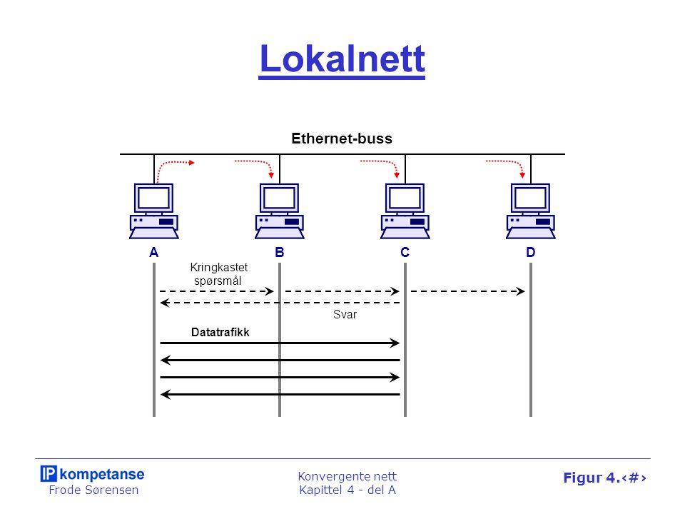 Frode Sørensen Konvergente nett Kapittel 4 - del A Figur 4.7 Lokalnett Ethernet-buss ABCD Kringkastet spørsmål Datatrafikk Svar