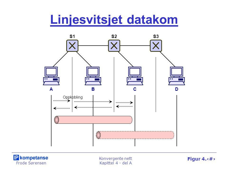 Frode Sørensen Konvergente nett Kapittel 4 - del A Figur 4.8 Linjesvitsjet datakom ABCD Oppkobling S1S2S3