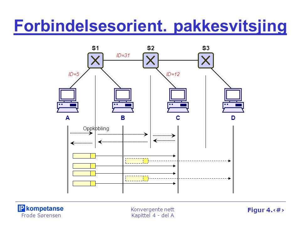 Frode Sørensen Konvergente nett Kapittel 4 - del A Figur 4.9 Forbindelsesorient. pakkesvitsjing ABCD Oppkobling ID=5 ID=31 ID=12 S1S2S3