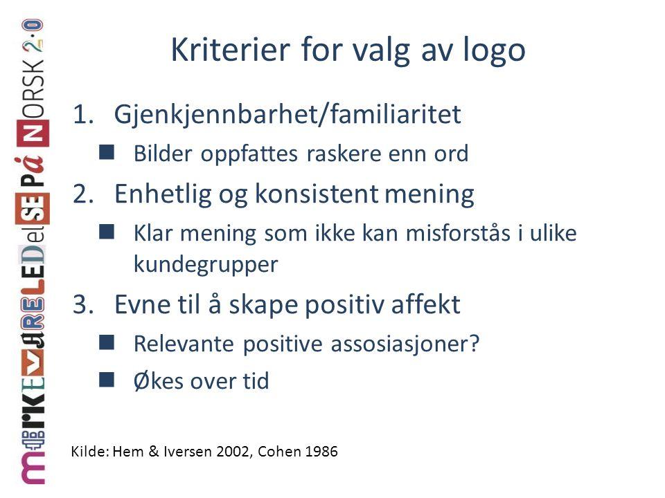 Kriterier for valg av logo 1.Gjenkjennbarhet/familiaritet Bilder oppfattes raskere enn ord 2.Enhetlig og konsistent mening Klar mening som ikke kan misforstås i ulike kundegrupper 3.Evne til å skape positiv affekt Relevante positive assosiasjoner.