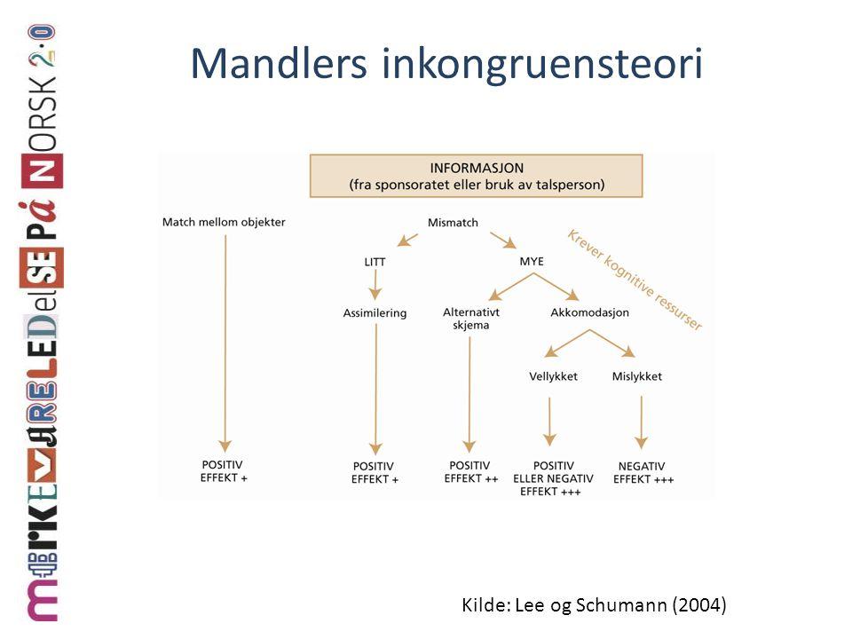 Mandlers inkongruensteori Kilde: Lee og Schumann (2004)