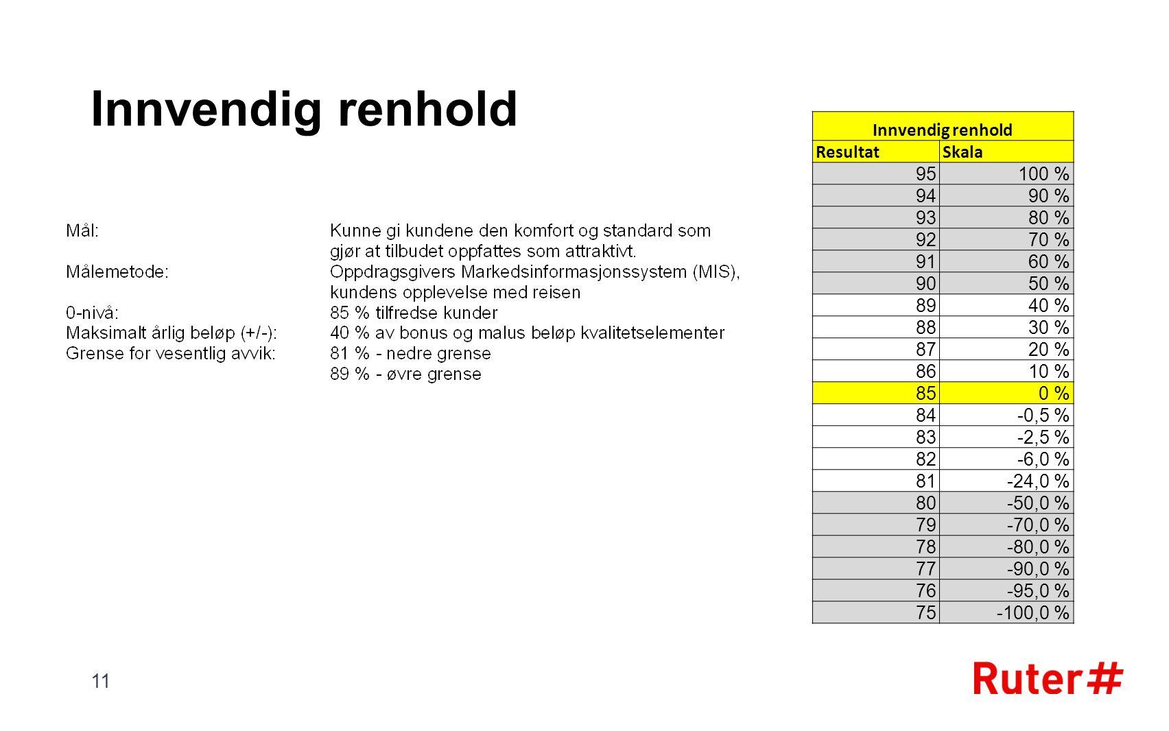 Innvendig renhold ResultatSkala 95100 % 9490 % 9380 % 9270 % 9160 % 9050 % 8940 % 8830 % 8720 % 8610 % 850 % 84-0,5 % 83-2,5 % 82-6,0 % 81-24,0 % 80-50,0 % 79-70,0 % 78-80,0 % 77-90,0 % 76-95,0 % 75-100,0 % 11