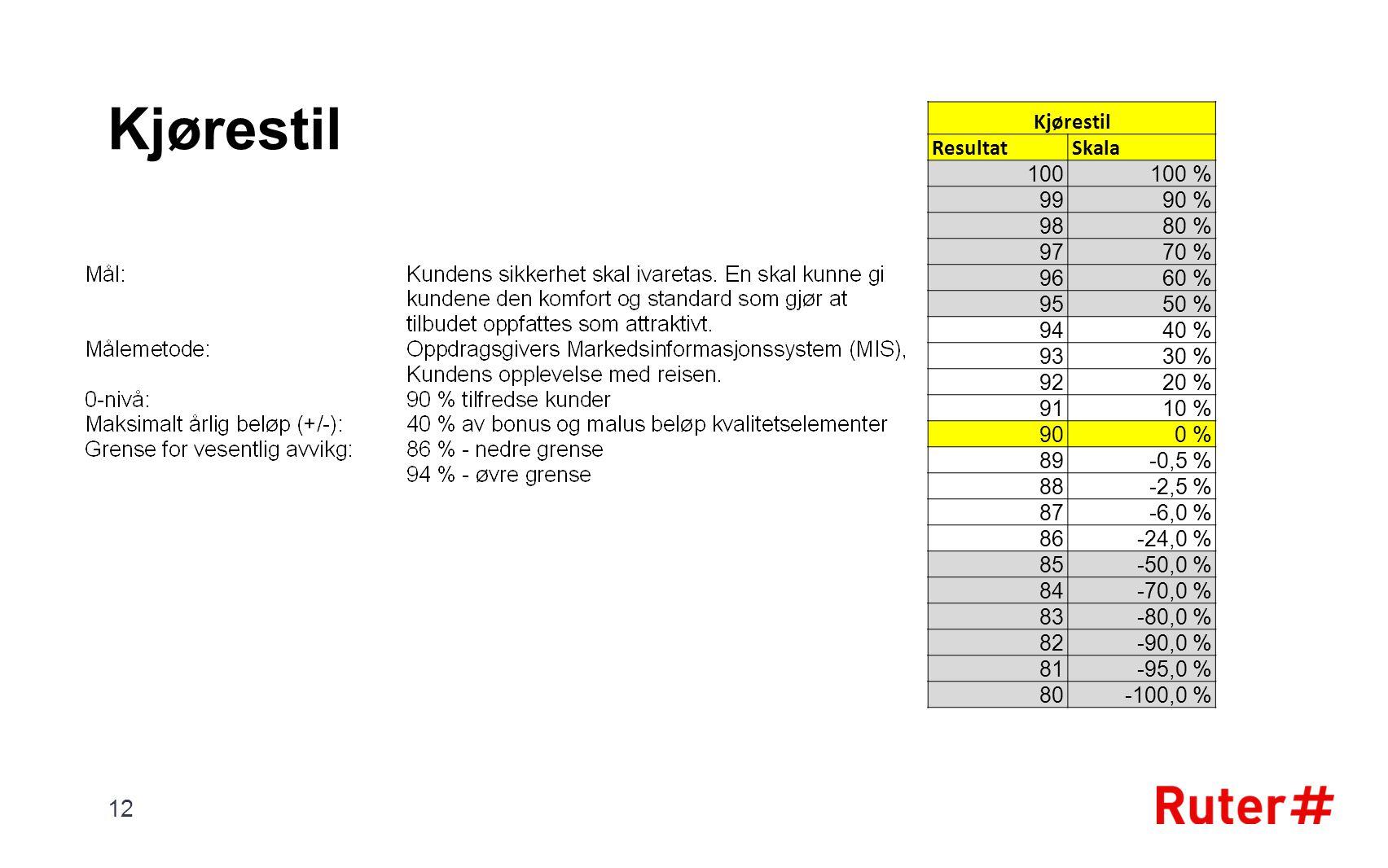 Kjørestil ResultatSkala 100100 % 9990 % 9880 % 9770 % 9660 % 9550 % 9440 % 9330 % 9220 % 9110 % 900 % 89-0,5 % 88-2,5 % 87-6,0 % 86-24,0 % 85-50,0 % 84-70,0 % 83-80,0 % 82-90,0 % 81-95,0 % 80-100,0 % 12