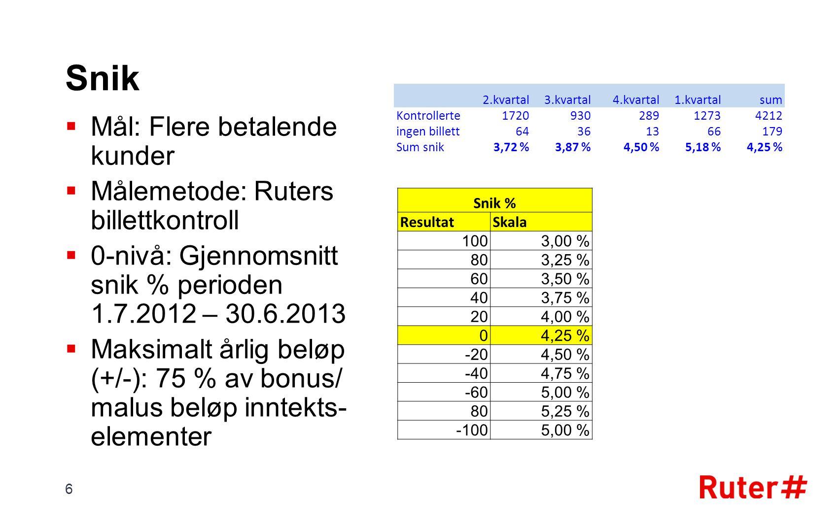 Snik  Mål: Flere betalende kunder  Målemetode: Ruters billettkontroll  0-nivå: Gjennomsnitt snik % perioden 1.7.2012 – 30.6.2013  Maksimalt årlig beløp (+/-): 75 % av bonus/ malus beløp inntekts- elementer 2.kvartal3.kvartal4.kvartal1.kvartalsum Kontrollerte172093028912734212 ingen billett64361366179 Sum snik3,72 %3,87 %4,50 %5,18 %4,25 % 6 Snik % ResultatSkala 1003,00 % 803,25 % 603,50 % 403,75 % 204,00 % 04,25 % -204,50 % -404,75 % -605,00 % 805,25 % -1005,00 %