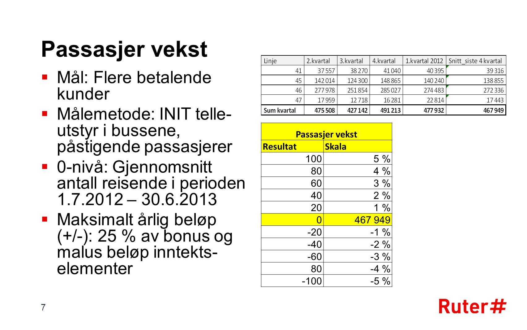 Passasjer vekst  Mål: Flere betalende kunder  Målemetode: INIT telle- utstyr i bussene, påstigende passasjerer  0-nivå: Gjennomsnitt antall reisende i perioden 1.7.2012 – 30.6.2013  Maksimalt årlig beløp (+/-): 25 % av bonus og malus beløp inntekts- elementer 7 Passasjer vekst ResultatSkala 1005 % 804 % 603 % 402 % 201 % 0467 949 -20-1 % -40-2 % -60-3 % 80-4 % -100-5 %