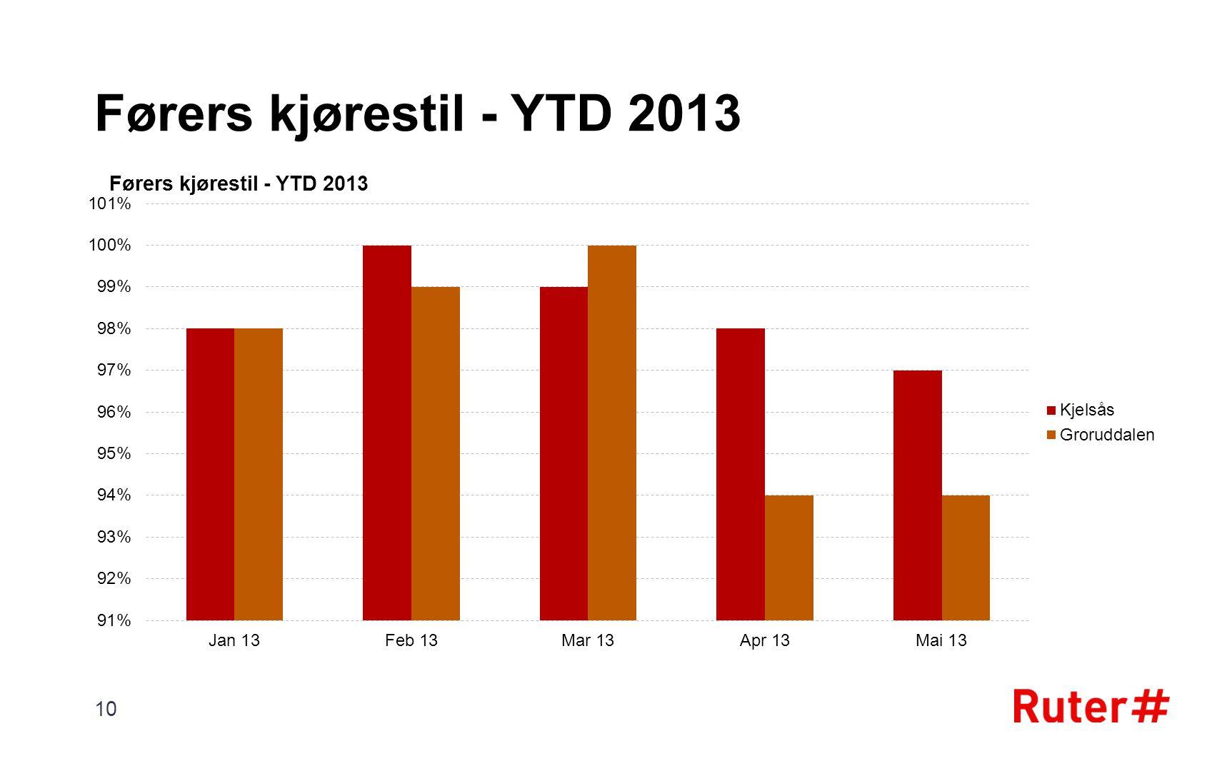 Førers kjørestil - YTD 2013 10