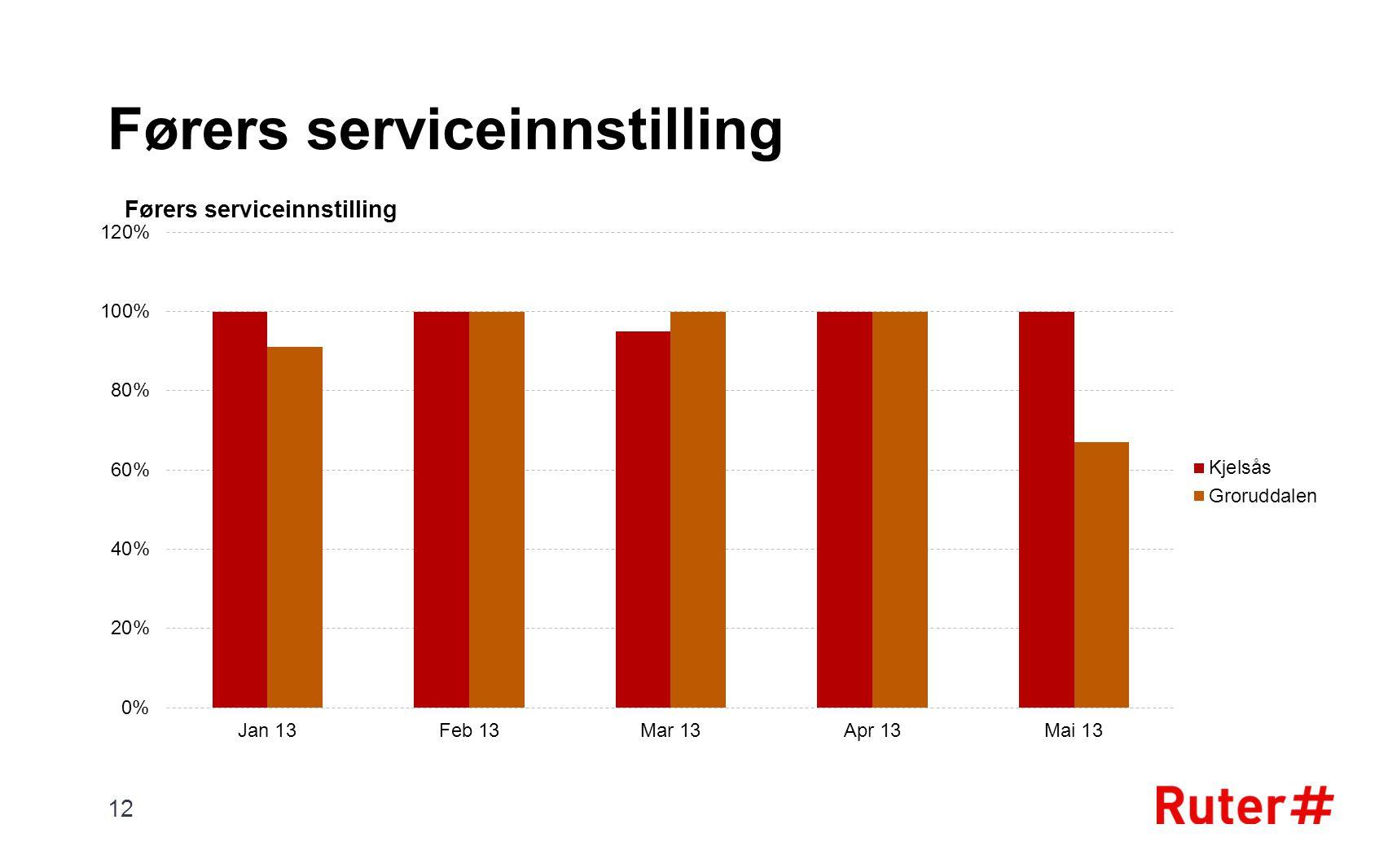 Førers serviceinnstilling 12