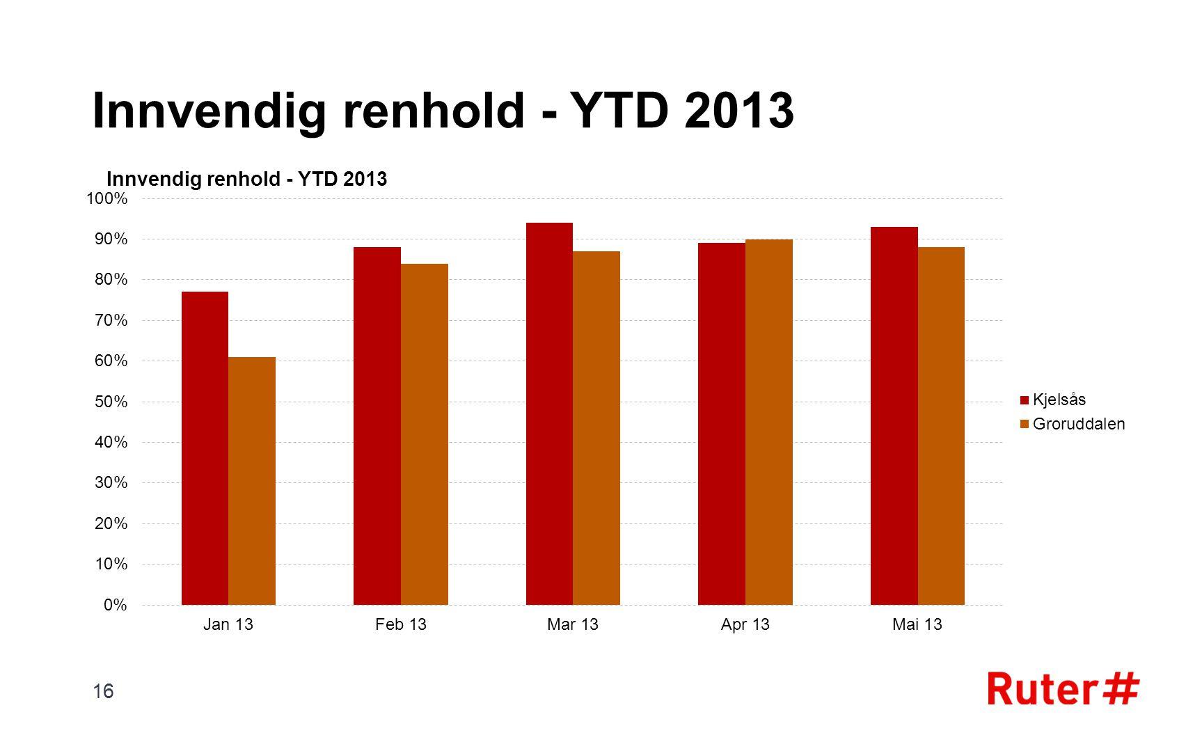 Innvendig renhold - YTD 2013 16