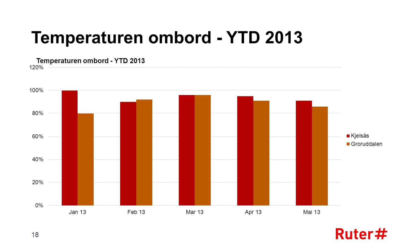 Temperaturen ombord - YTD 2013 18