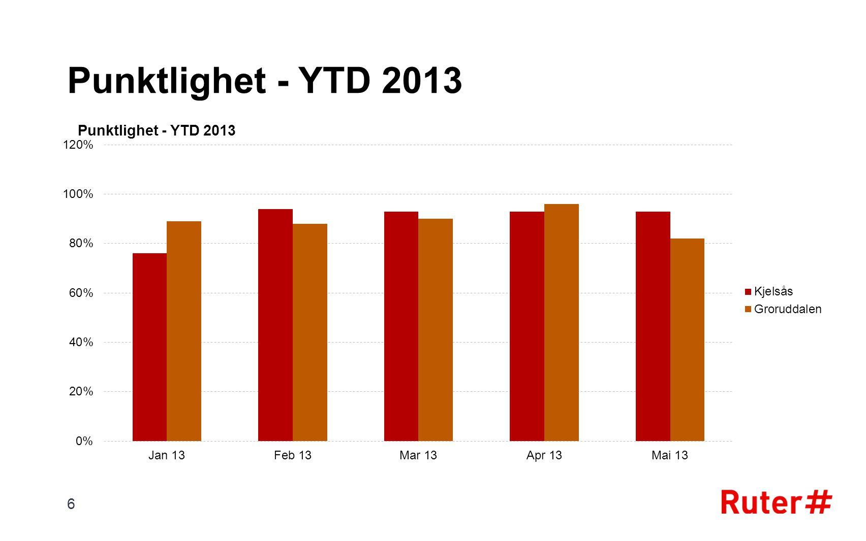 Punktlighet - YTD 2013 6