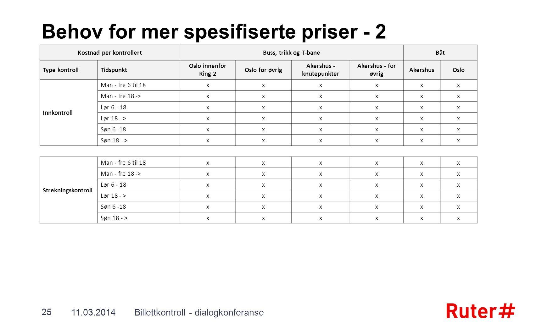 Behov for mer spesifiserte priser - 2 11.03.2014Billettkontroll - dialogkonferanse 25 Kostnad per kontrollertBuss, trikk og T-baneBåt Type kontrollTid