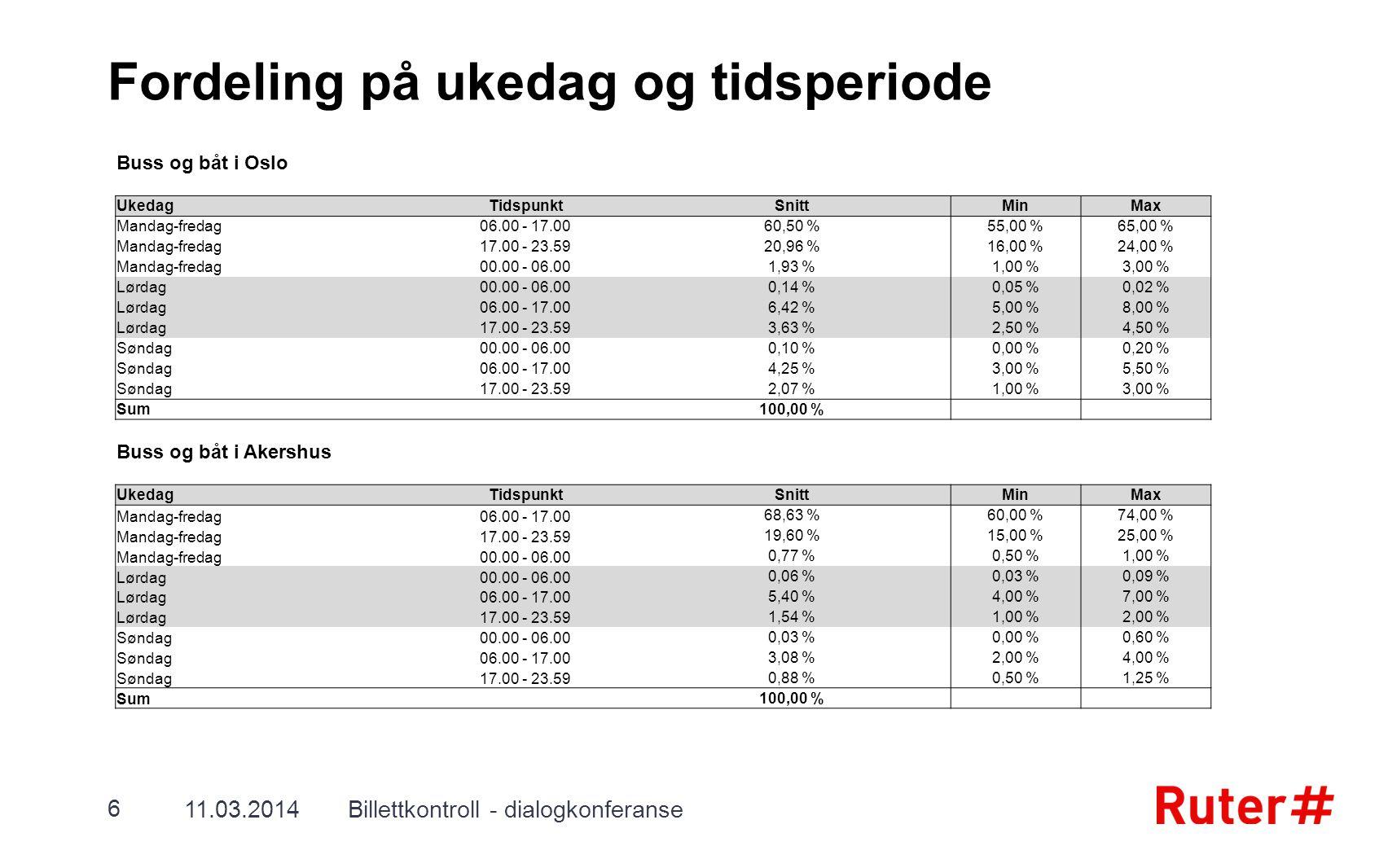 Fordeling på ukedag og tidsperiode Buss og båt i Oslo UkedagTidspunktSnittMinMax Mandag-fredag06.00 - 17.0060,50 %55,00 %65,00 % Mandag-fredag17.00 -
