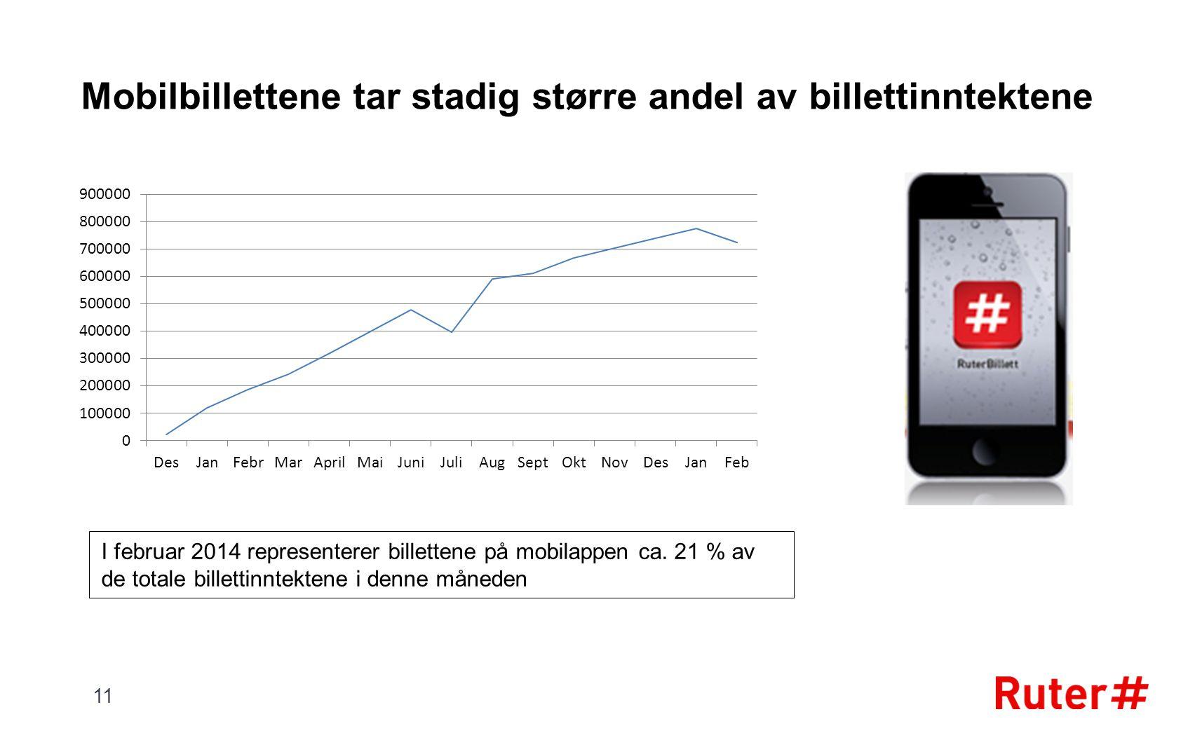 Mobilbillettene tar stadig større andel av billettinntektene 11 I februar 2014 representerer billettene på mobilappen ca. 21 % av de totale billettinn