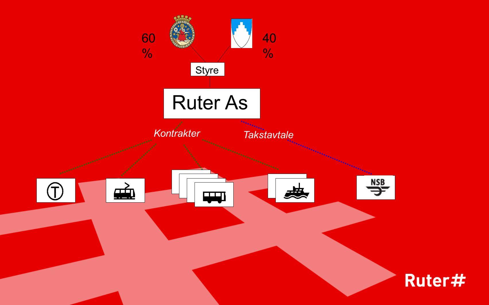 Kontrakter Takstavtale Ruter As 40 % Styre 60 %